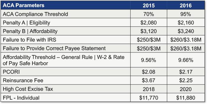 ACA_Parameters_2015-2016.jpg